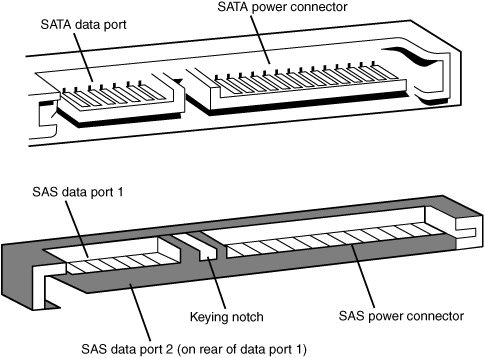 SATA Data Cable Connectors   Pinouts on computer power supply wiring