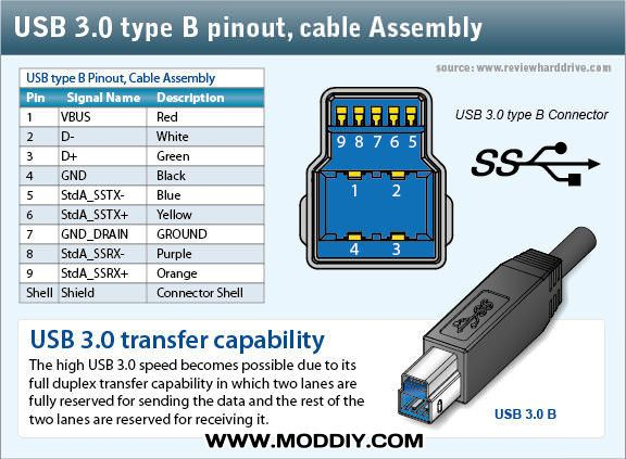 usb 2 0 3 0 3 1 connectors pinouts rh moddiy com USB to Serial Pinout Diagram USB to Serial Pinout Diagram