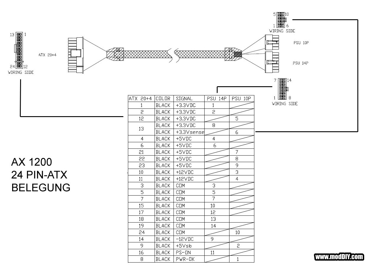 ax1200 24 pin belegung corsair psu pinout hard drive power wiring diagram at panicattacktreatment.co