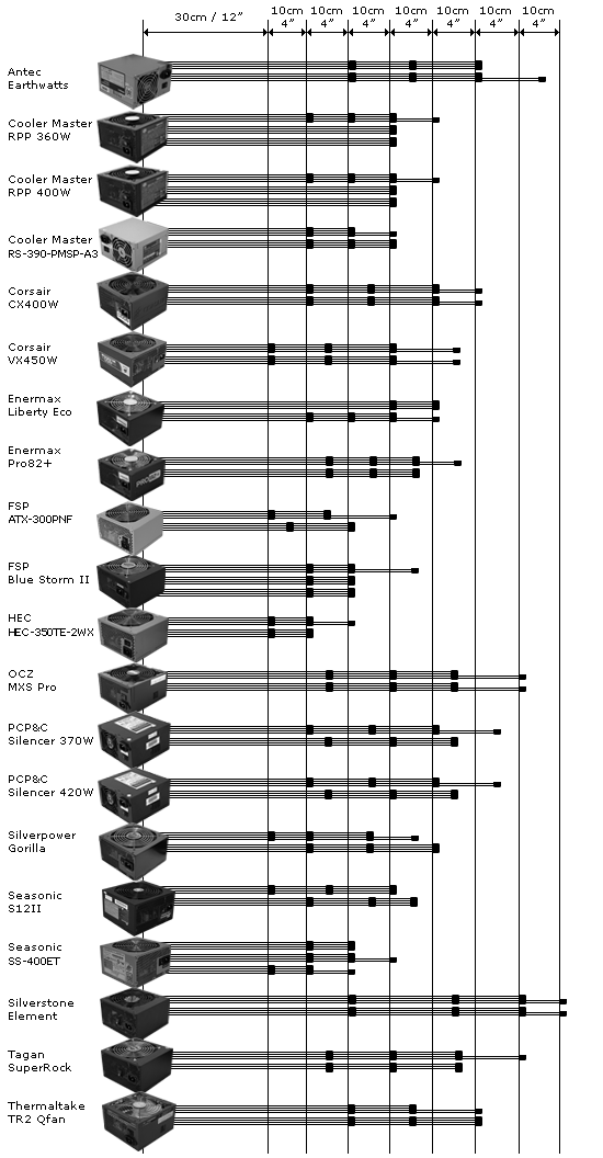 Power Supply Molex Cable Length Comparison