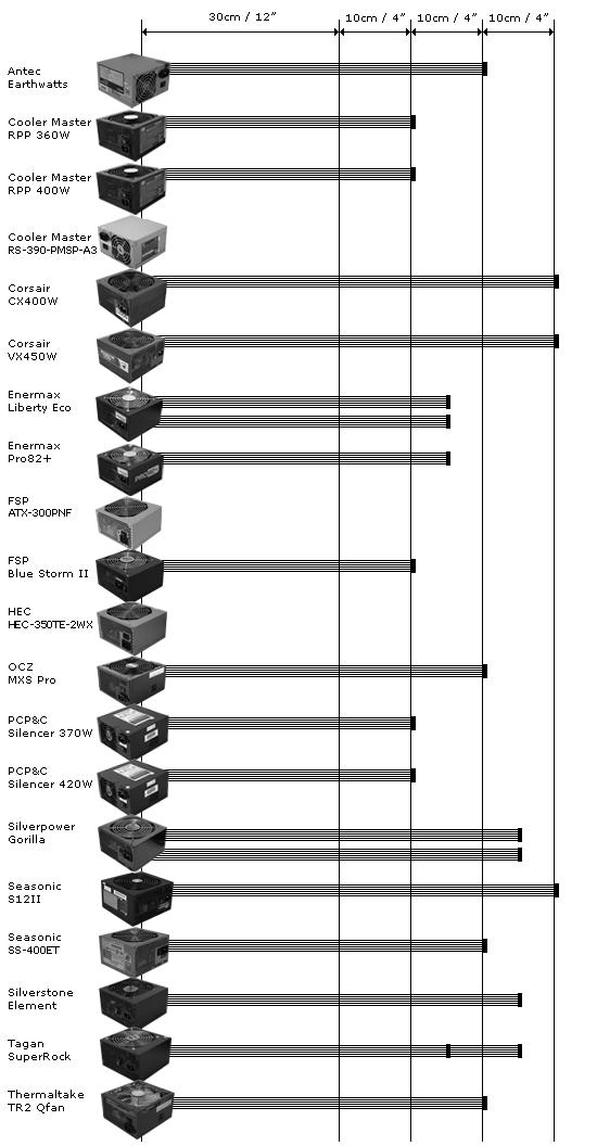 Power Supply PCI-E Cable Length Comparison