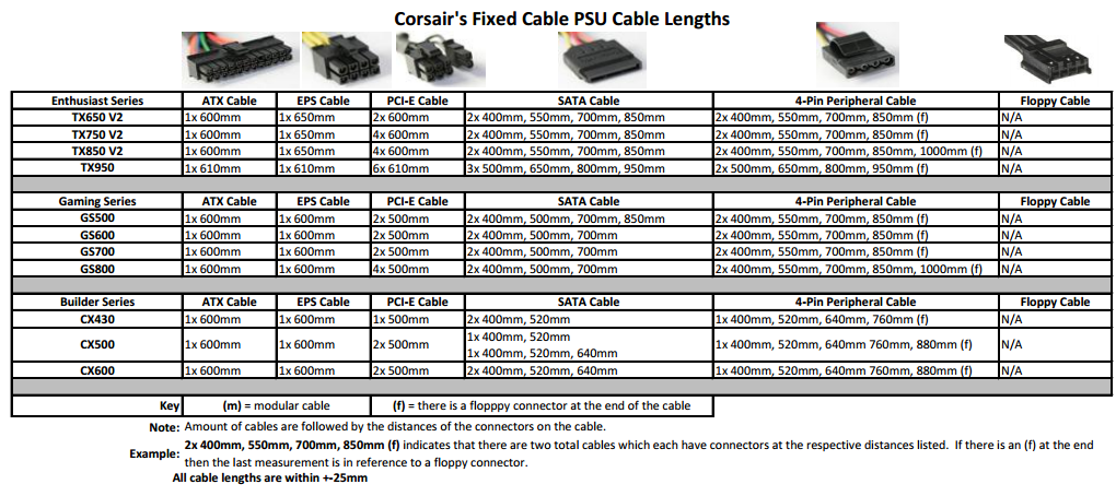 Corsair Fixed PSU Cable Lengths Comparison Table