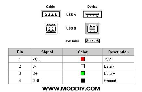 usb type a wiring diagram usb 2.0 / 3.0 / 3.1 connectors & pinouts usb type c wiring diagram