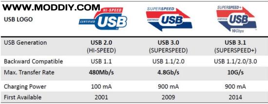 USB 3.1 (SuperSpeed+) Standard & Pinout (Typc-C)