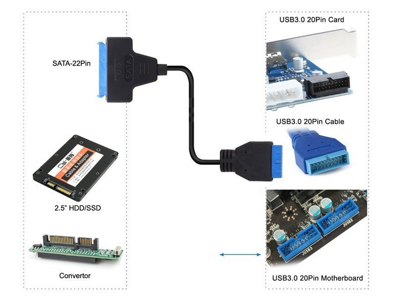 https://www.moddiy.com/product_images/y/348/USB_3.0_20_Pin_Motherboard_Header_to_22_Pin_SATA_HDD_SSD_Cable_5__72868_zoom.jpg